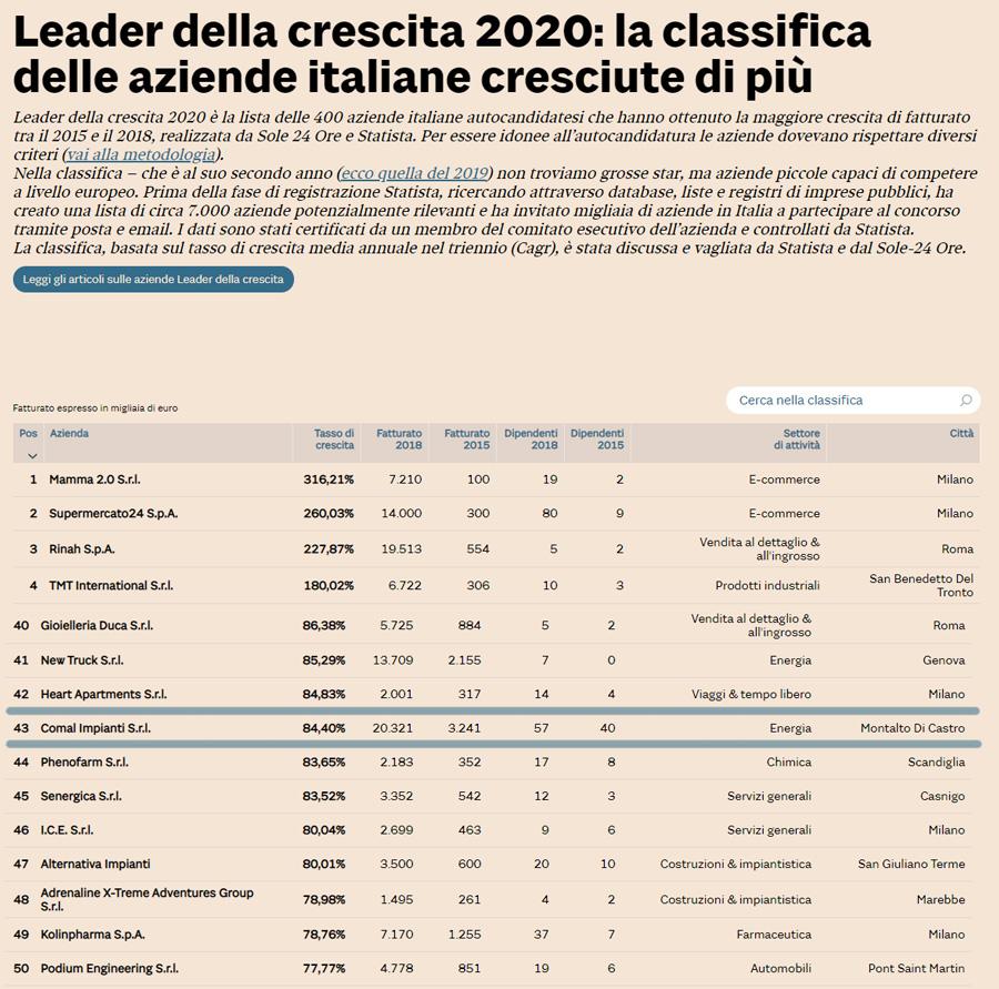 Comal leader della crescita 2020